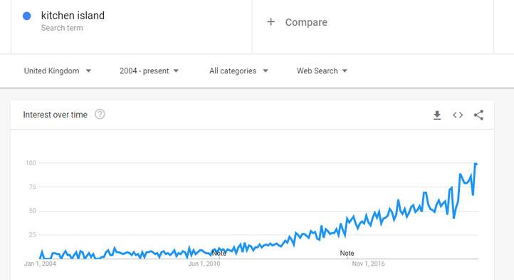 kitchen island popularity chart